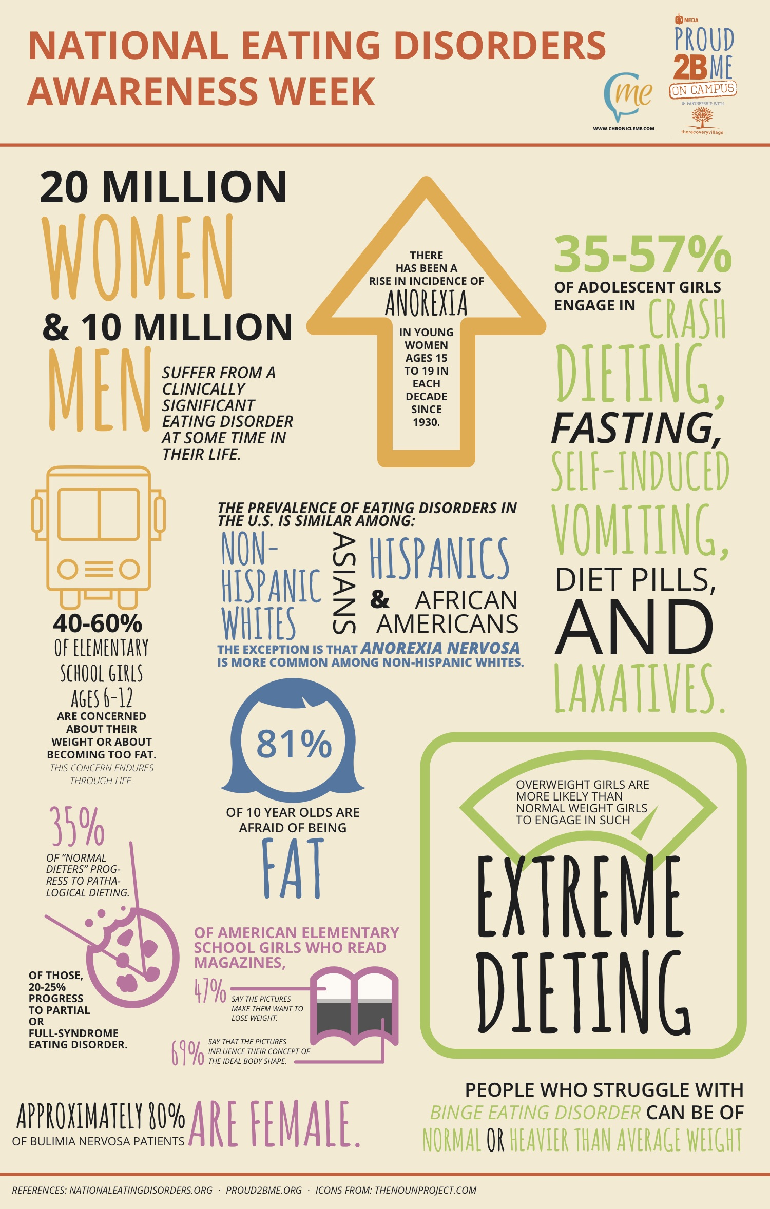 Dancers And Eating Disorders Statistics Edawfinal